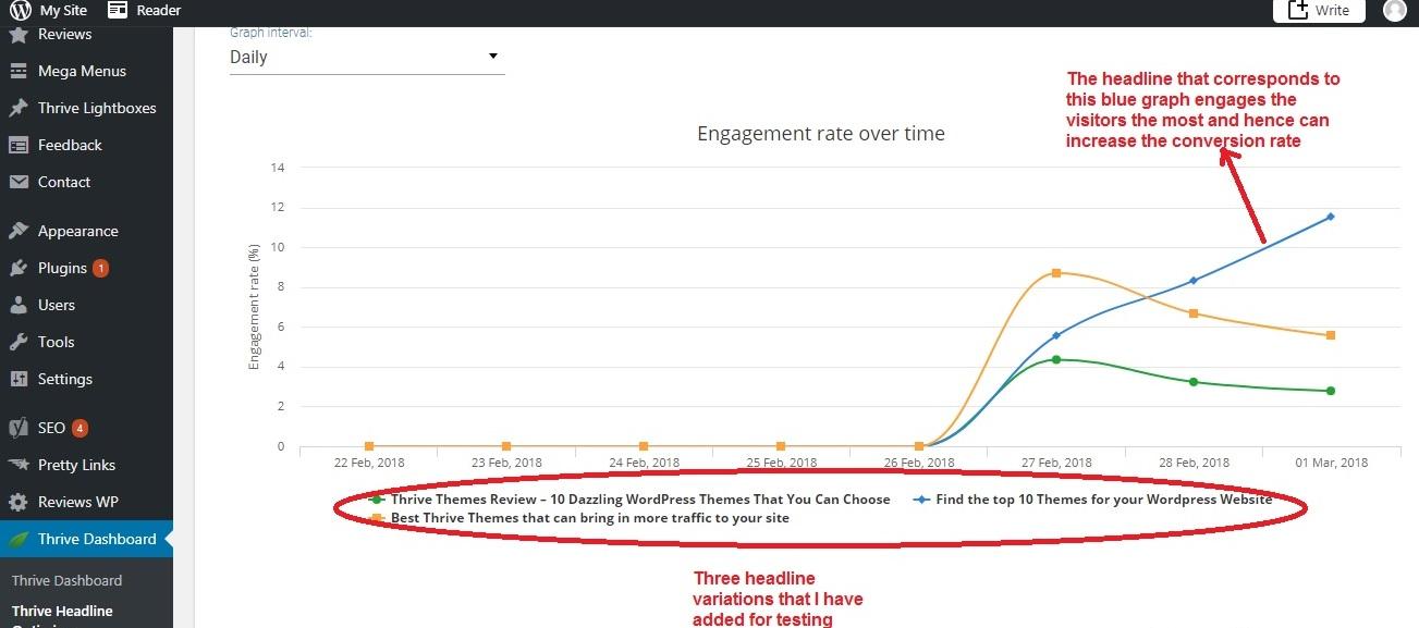 Thrive Headline Optimizer engagement statistics