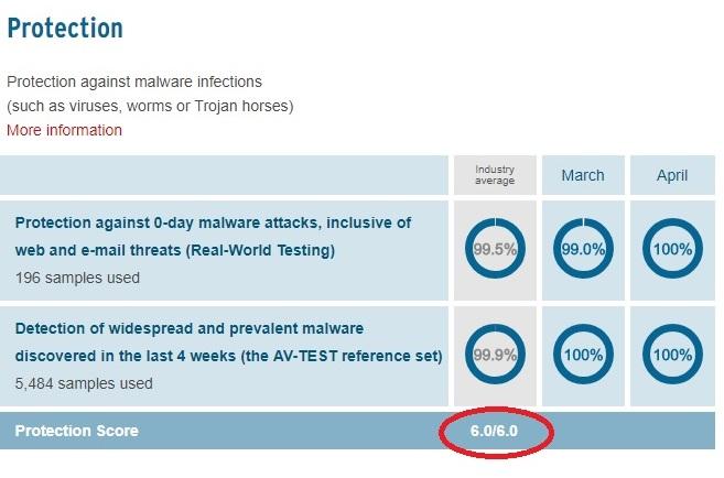 Vipre Antivirus av-test protection