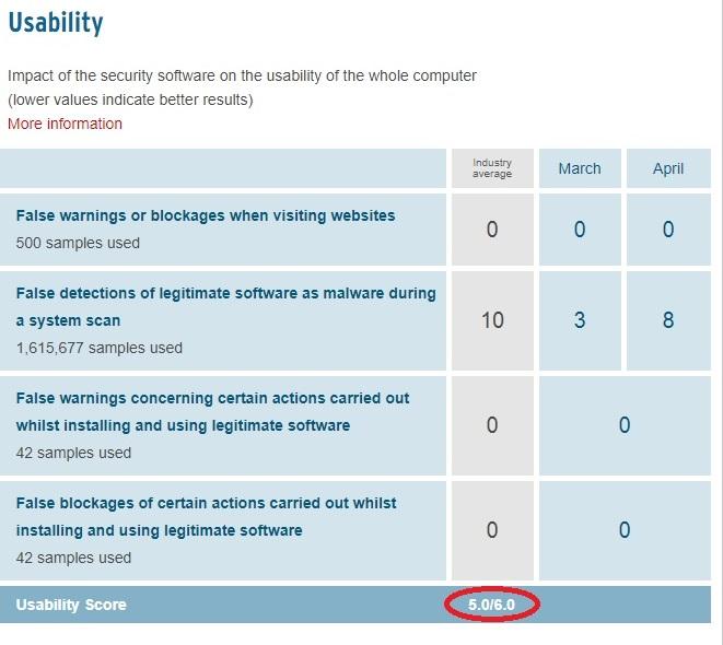Vipre Antivirus av-test usability