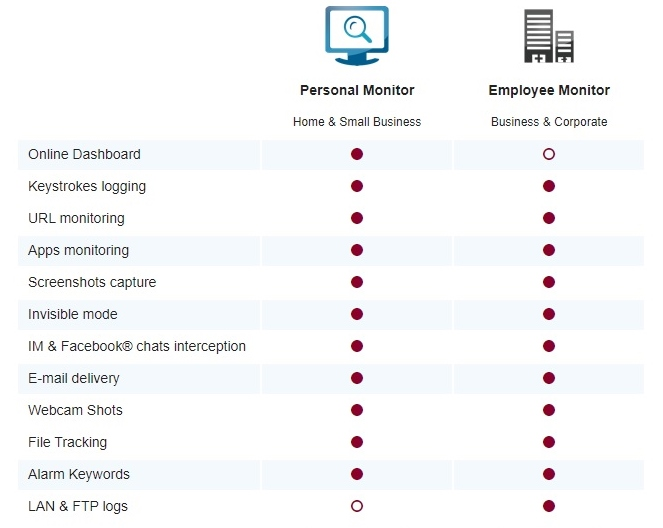 Refog Keylogger personal and employee monitor comparison
